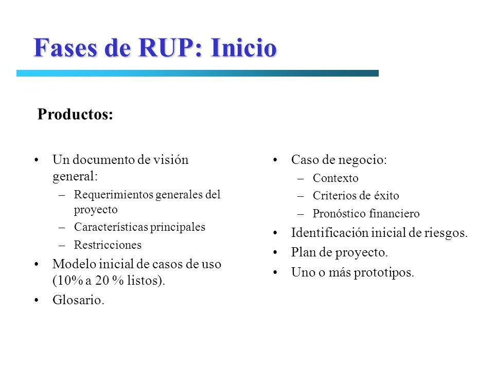 Un documento de visión general: –Requerimientos generales del proyecto –Características principales –Restricciones Modelo inicial de casos de uso (10%