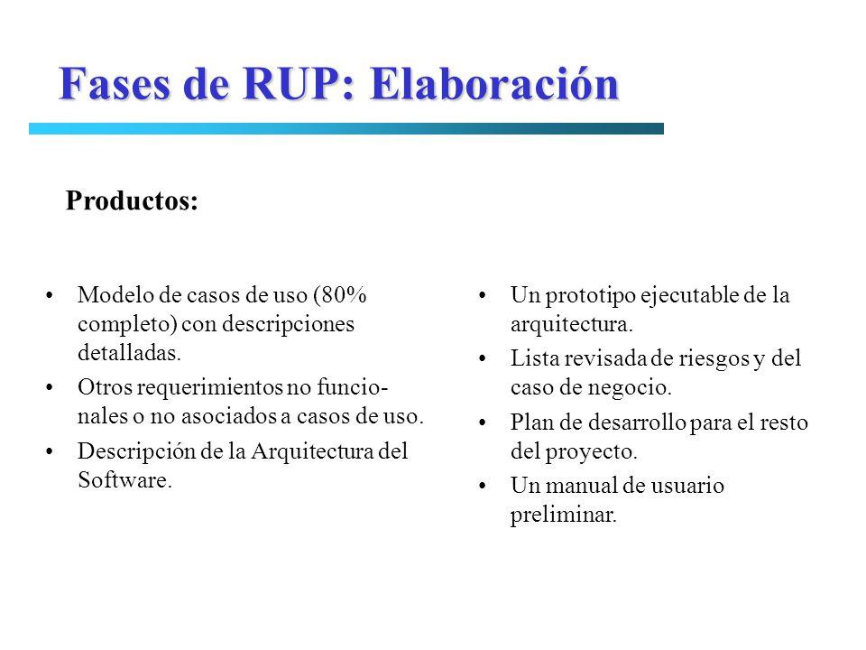 Fases de RUP: Elaboración Modelo de casos de uso (80% completo) con descripciones detalladas. Otros requerimientos no funcio- nales o no asociados a c