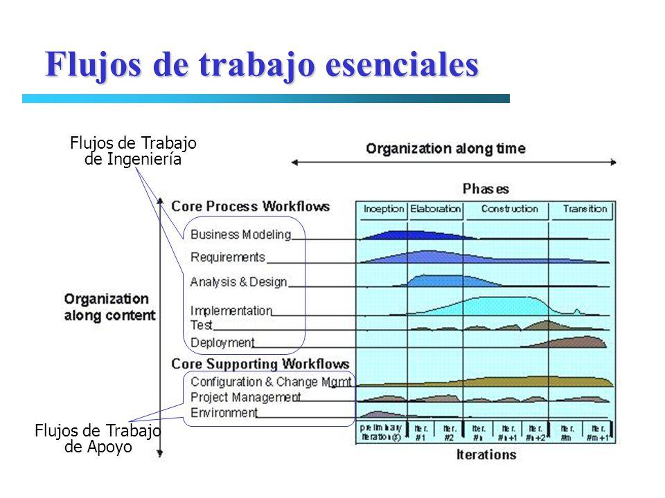 Flujos de Trabajo de Ingeniería Flujos de Trabajo de Apoyo Flujos de trabajo esenciales