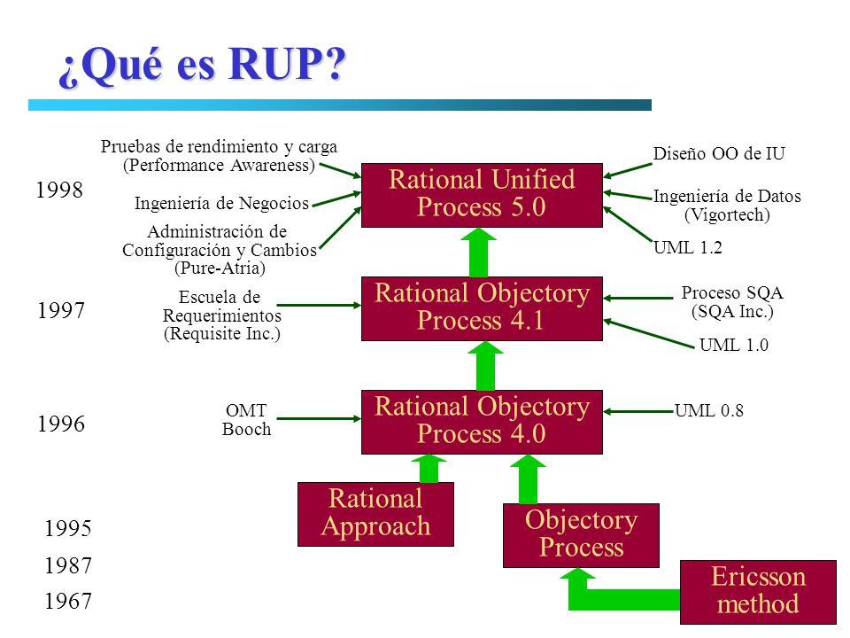 ¿Qué es RUP? Rational Unified Process 5.0 Rational Objectory Process 4.1 Rational Objectory Process 4.0 Rational Approach Objectory Process Pruebas de