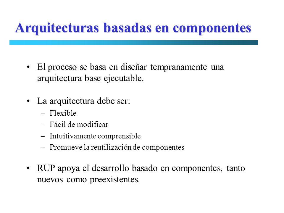 Arquitecturas basadas en componentes El proceso se basa en diseñar tempranamente una arquitectura base ejecutable. La arquitectura debe ser: –Flexible