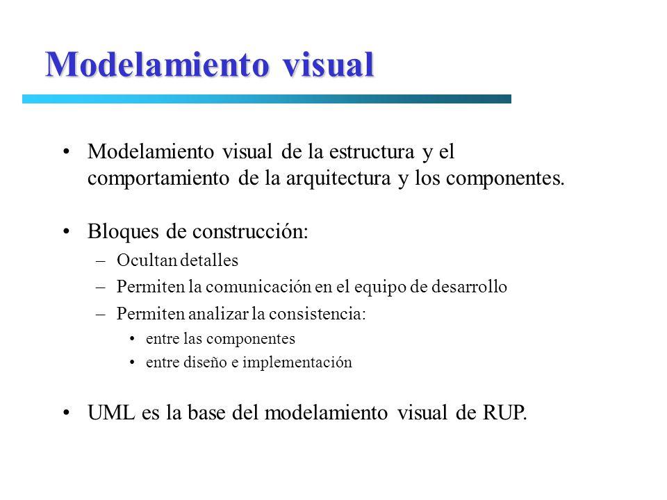 Modelamiento visual Modelamiento visual de la estructura y el comportamiento de la arquitectura y los componentes. Bloques de construcción: –Ocultan d