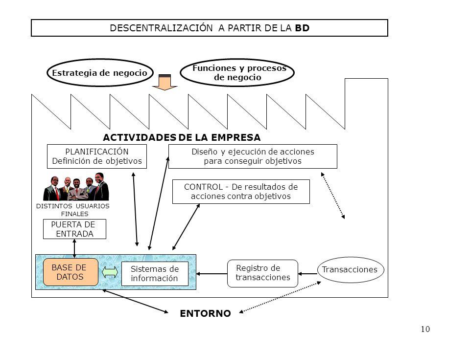 DESCENTRALIZACIÓN A PARTIR DE LA BD PLANIFICACIÓN Definición de objetivos Diseño y ejecución de acciones para conseguir objetivos CONTROL - De resulta