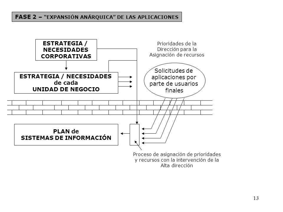 FASE 2 – EXPANSIÓN ANÁRQUICA DE LAS APLICACIONES ESTRATEGIA / NECESIDADES CORPORATIVAS ESTRATEGIA / NECESIDADES de cada UNIDAD DE NEGOCIO PLAN de SIST