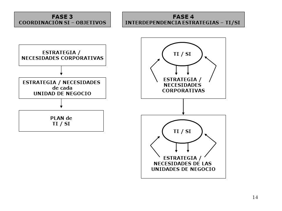 FASE 3 COORDINACIÓN SI – OBJETIVOS ESTRATEGIA / NECESIDADES CORPORATIVAS ESTRATEGIA / NECESIDADES de cada UNIDAD DE NEGOCIO PLAN de TI / SI FASE 4 INT