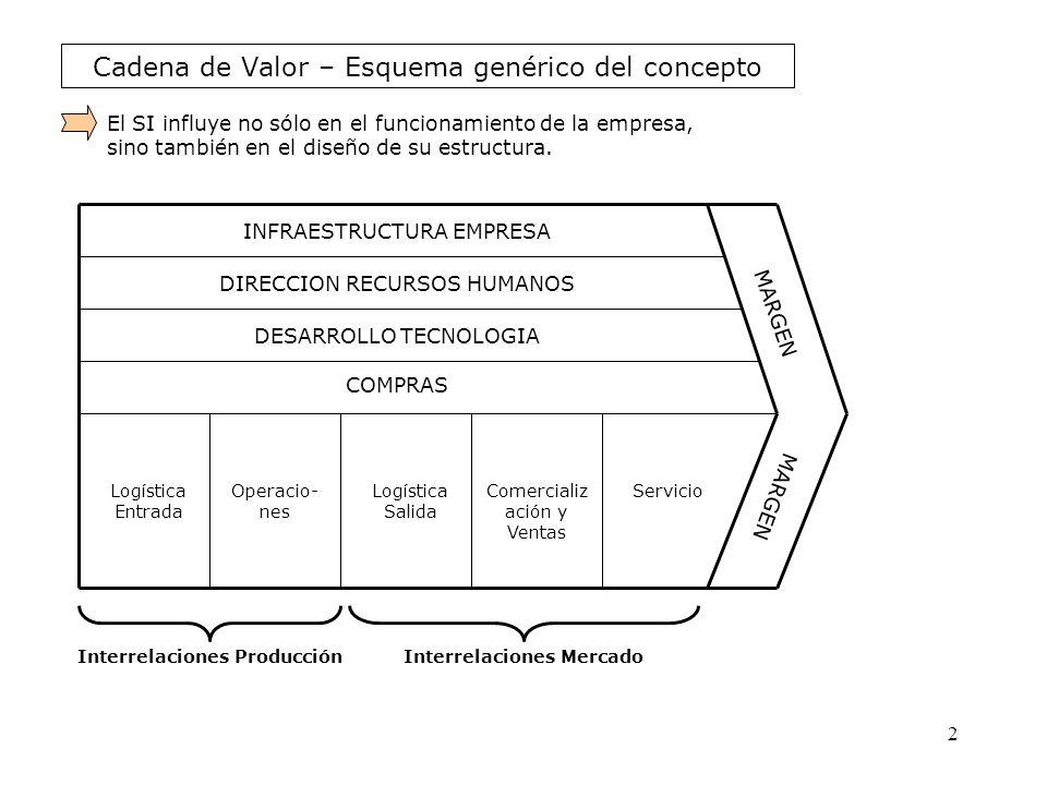 Cadena de Valor – Esquema genérico del concepto INFRAESTRUCTURA EMPRESA DIRECCION RECURSOS HUMANOS DESARROLLO TECNOLOGIA COMPRAS Logística Entrada Ope