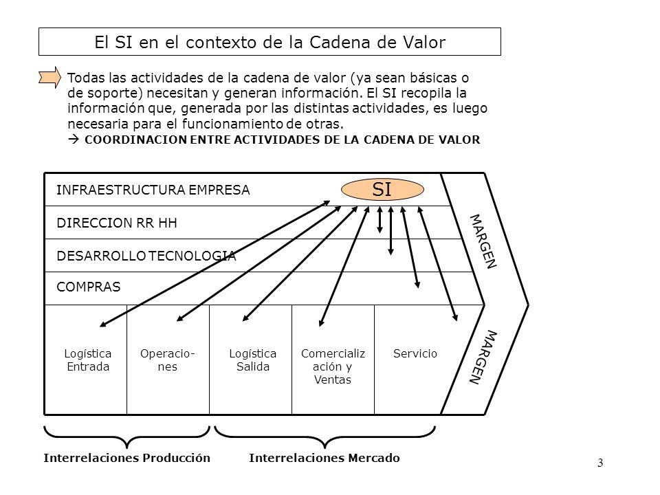 El SI en el contexto de la Cadena de Valor INFRAESTRUCTURA EMPRESA DIRECCION RR HH DESARROLLO TECNOLOGIA COMPRAS Logística Entrada Operacio- nes Logís