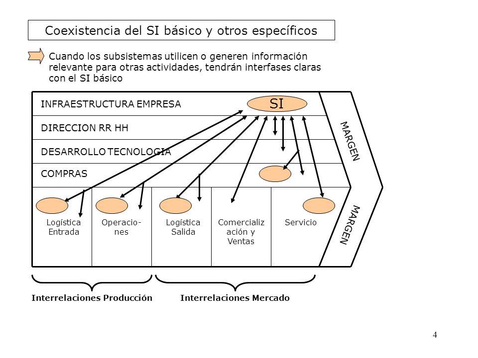 Coexistencia del SI básico y otros específicos INFRAESTRUCTURA EMPRESA DIRECCION RR HH DESARROLLO TECNOLOGIA COMPRAS Logística Entrada Operacio- nes L