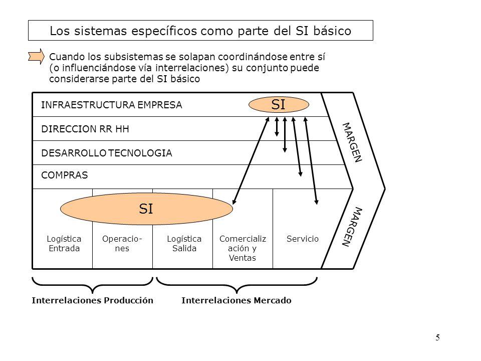 Los sistemas específicos como parte del SI básico INFRAESTRUCTURA EMPRESA DIRECCION RR HH DESARROLLO TECNOLOGIA COMPRAS Logística Entrada Operacio- ne