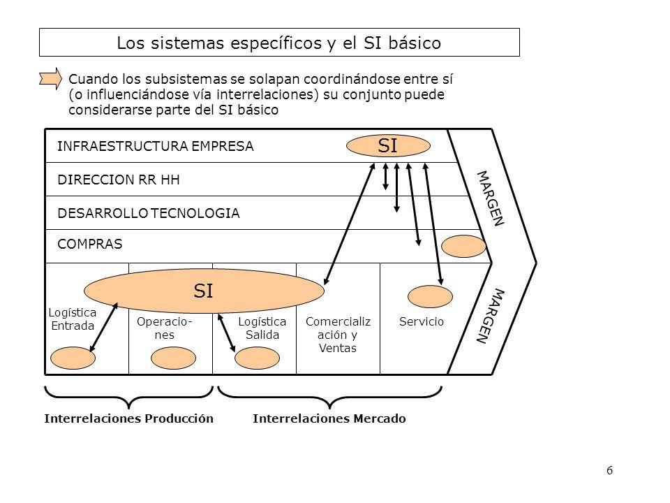 Los sistemas específicos y el SI básico INFRAESTRUCTURA EMPRESA DIRECCION RR HH DESARROLLO TECNOLOGIA COMPRAS Logística Entrada Operacio- nes Logístic