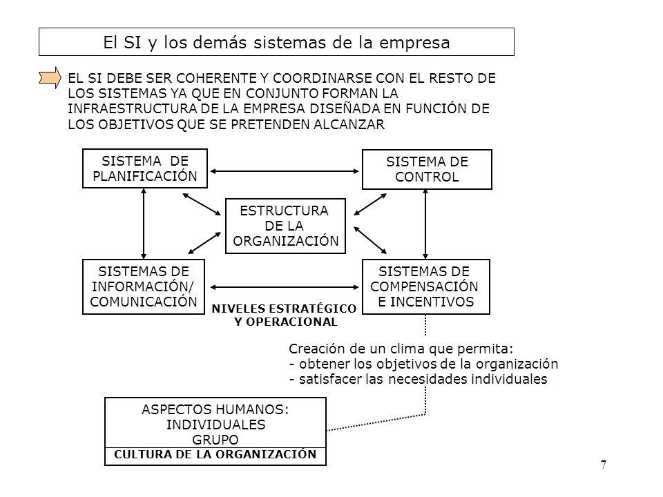 El SI y los demás sistemas de la empresa EL SI DEBE SER COHERENTE Y COORDINARSE CON EL RESTO DE LOS SISTEMAS YA QUE EN CONJUNTO FORMAN LA INFRAESTRUCT