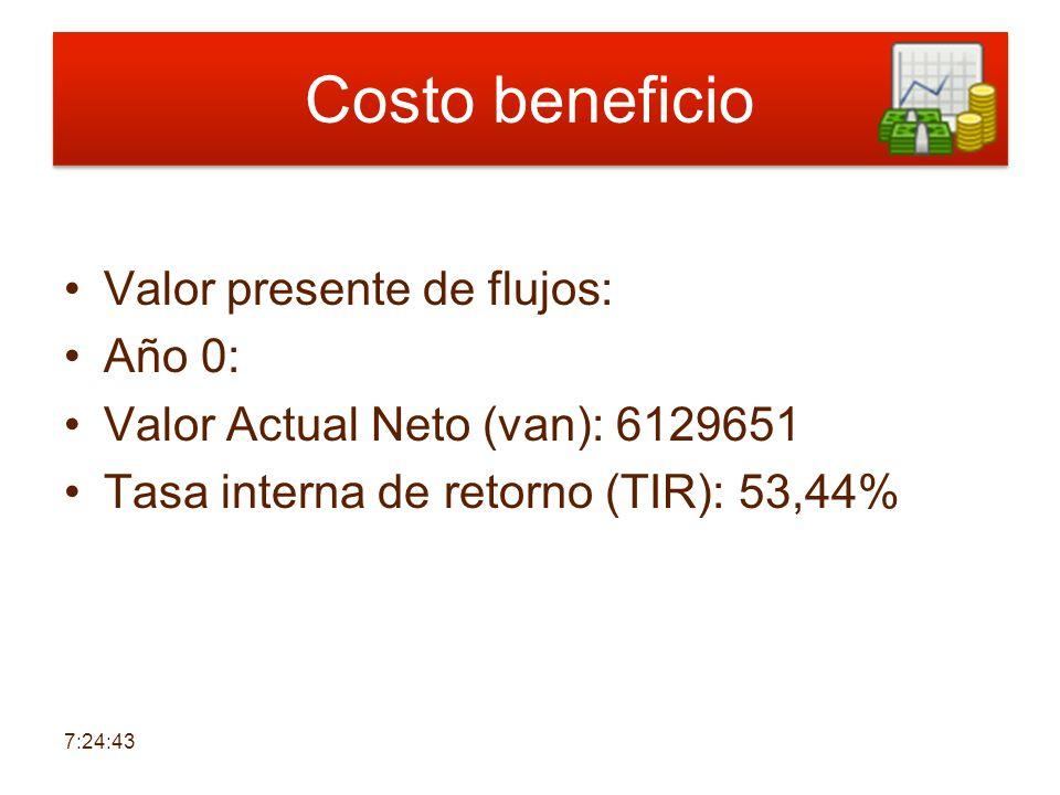 Costo beneficio Valor presente de flujos: Año 0: Valor Actual Neto (van): 6129651 Tasa interna de retorno (TIR): 53,44% 7:26:21
