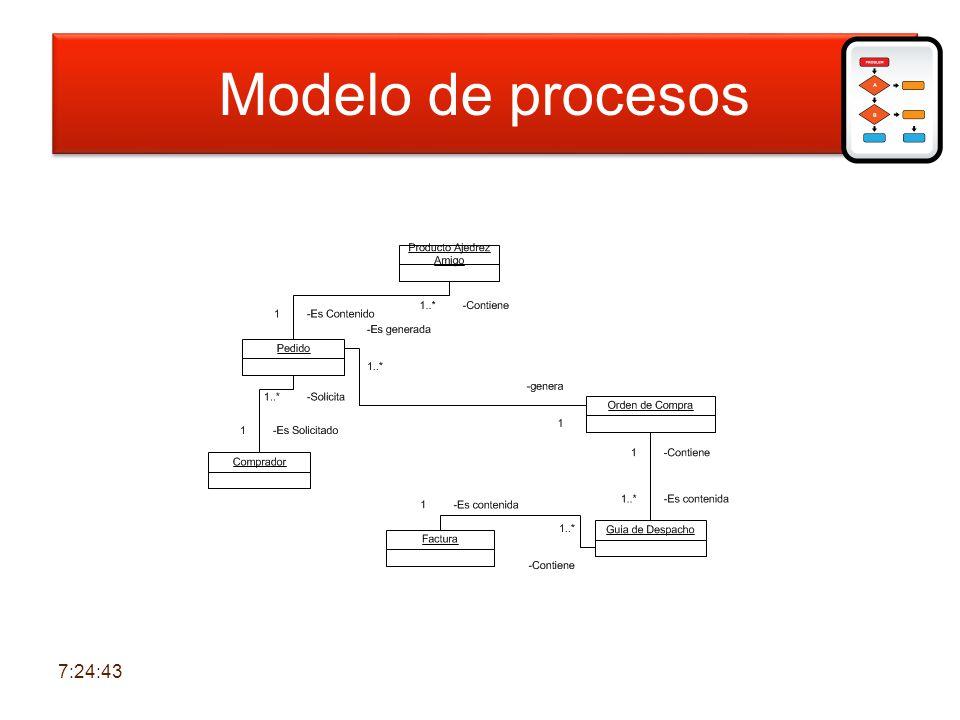 Modelo de procesos 7:26:21