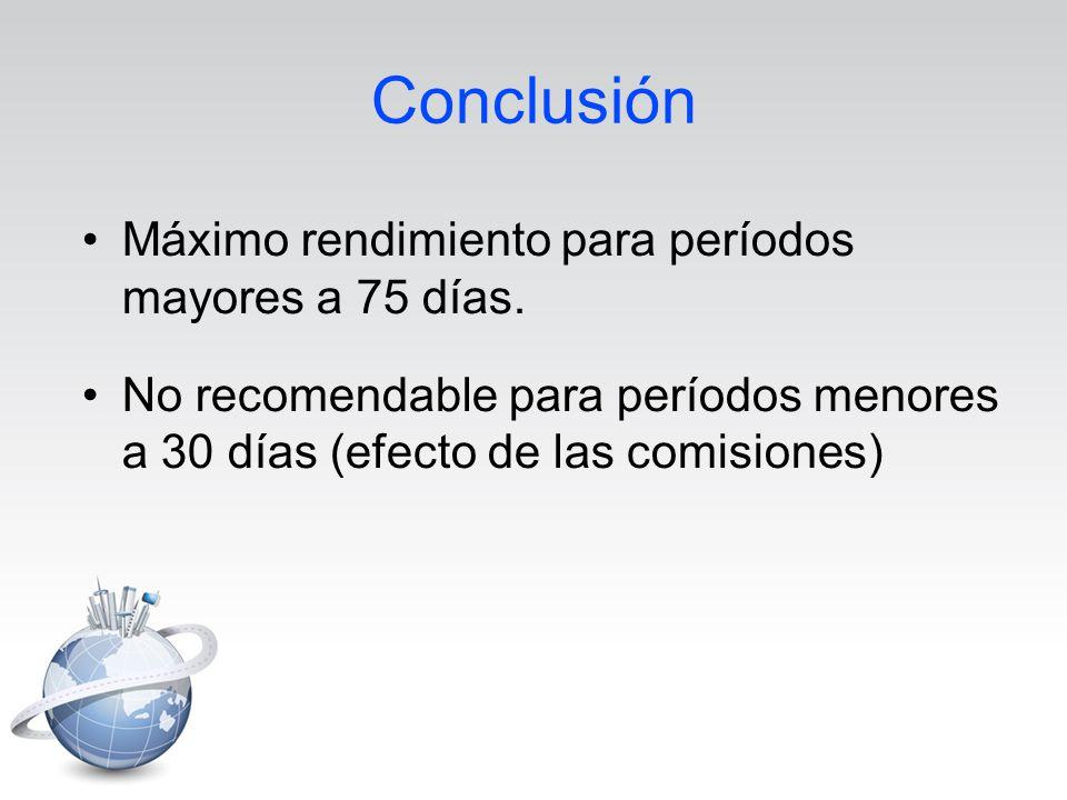 Máximo rendimiento para períodos mayores a 75 días. No recomendable para períodos menores a 30 días (efecto de las comisiones)