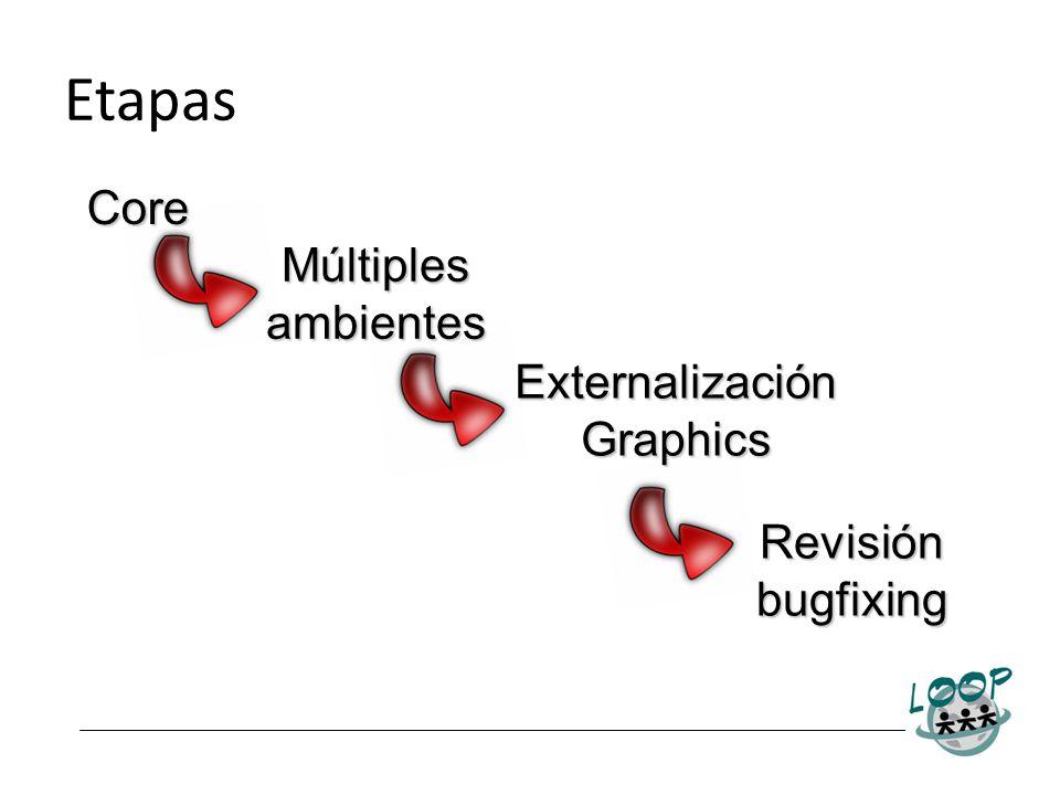 Core Múltiples ambientes Externalización Graphics Revisión bugfixing