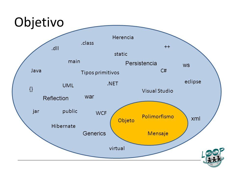 Objetivo Java.NET C# Polimorfismo Objeto Mensaje public static virtual {} ++ main UML Hibernate WCF.class eclipse Visual Studio.dll jar Herencia Tipos