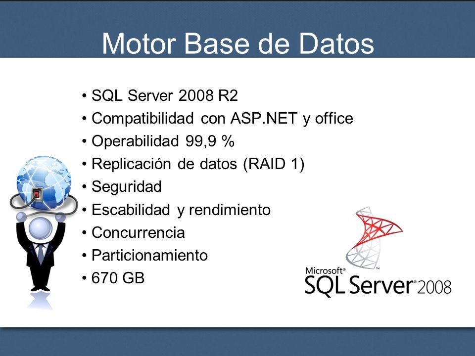 Motor Base de Datos SQL Server 2008 R2 Compatibilidad con ASP.NET y office Operabilidad 99,9 % Replicación de datos (RAID 1) Seguridad Escabilidad y r