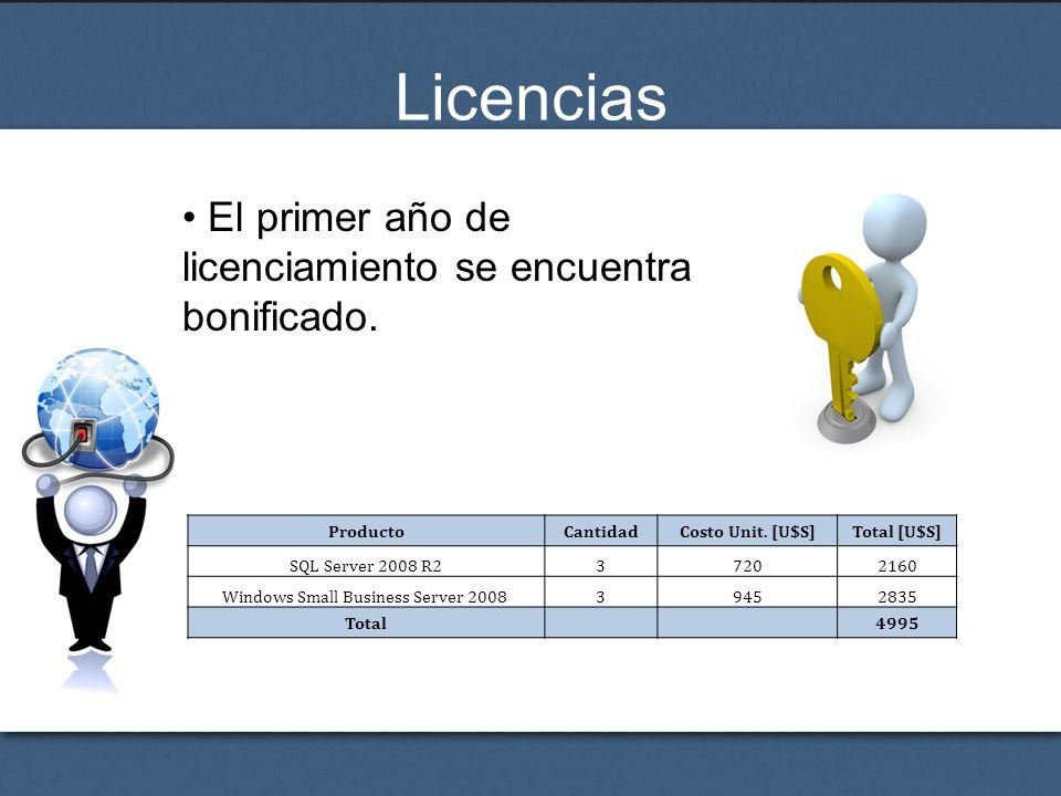 Licencias El primer año de licenciamiento se encuentra bonificado. ProductoCantidadCosto Unit. [U$S]Total [U$S] SQL Server 2008 R237202160 Windows Sma