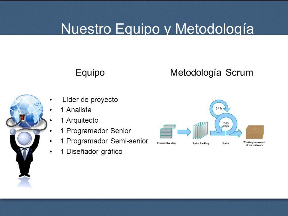 Nuestro Equipo y Metodología Líder de proyecto 1 Analista 1 Arquitecto 1 Programador Senior 1 Programador Semi-senior 1 Diseñador gráfico EquipoMetodo