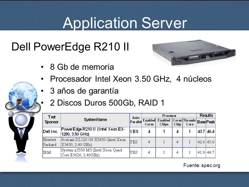 Application Server Dell PowerEdge R210 II 8 Gb de memoria Procesador Intel Xeon 3.50 GHz, 4 núcleos 3 años de garantía 2 Discos Duros 500Gb, RAID 1 Fu