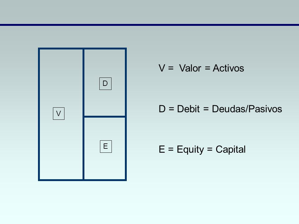 D E V V = Valor = Activos D = Debit = Deudas/Pasivos E = Equity = Capital