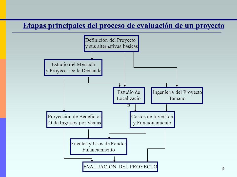 8 Etapas principales del proceso de evaluación de un proyecto Definición del Proyecto y sus alternativas básicas Estudio del Mercado y Proyecc.
