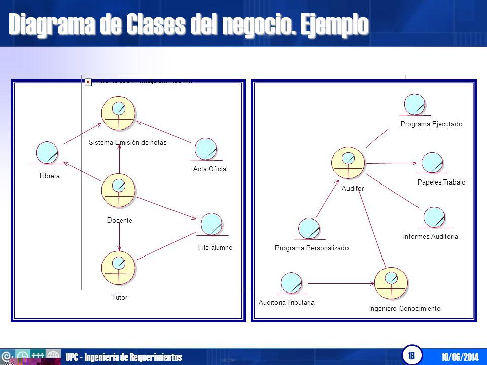 10/06/2014UPC - Ingeniería de Requerimientos 18 Diagrama de Clases del negocio. Ejemplo File alumno Tutor Docente Libreta Sistema Emisión de notas Act