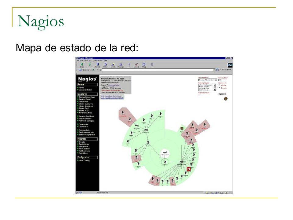 Nagios Mapa de estado de la red: