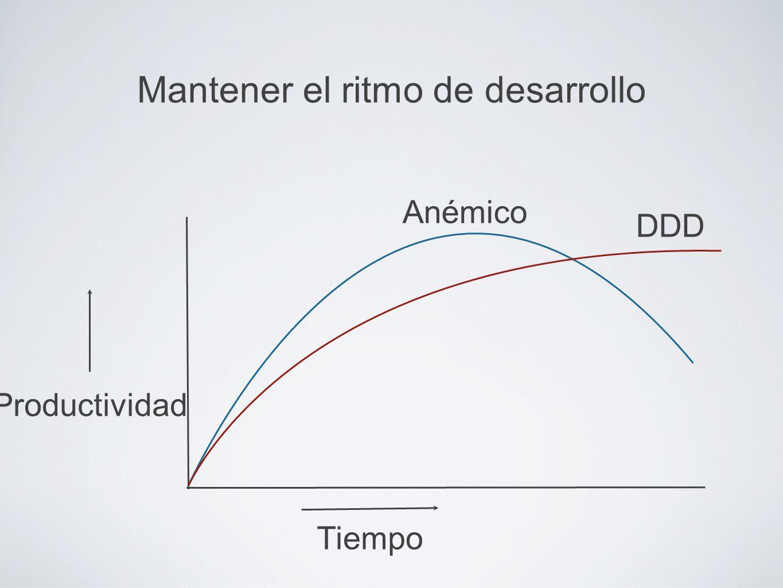 Mantener el ritmo de desarrollo Tiempo Productividad DDD Anémico