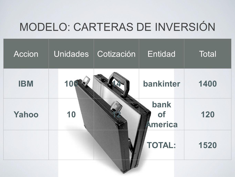 MODELO: CARTERAS DE INVERSIÓN AccionUnidadesCotizaciónEntidadTotal IBM10014bankinter1400 Yahoo1012 bank of America 120 TOTAL:1520