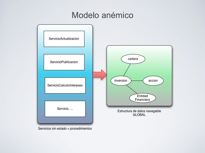 Modelo anémico