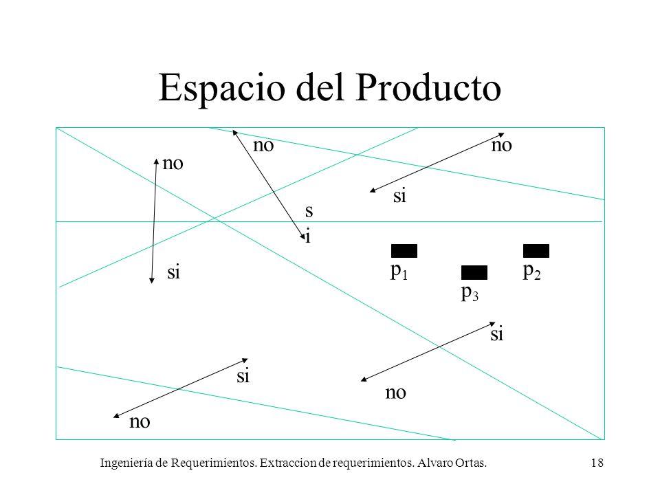 Ingeniería de Requerimientos. Extraccion de requerimientos. Alvaro Ortas.18 Espacio del Producto no si no sisi si no si p1p1 p2p2 p3p3