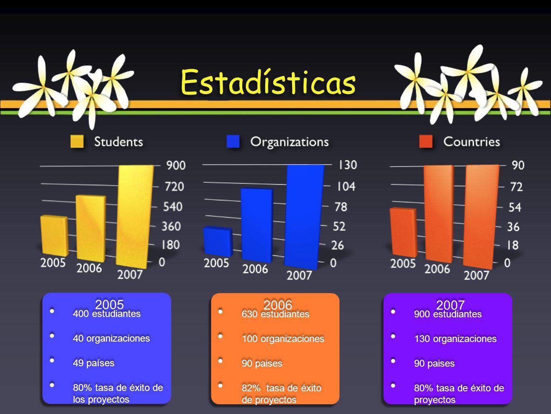 Estadísticas 400 estudiantes 40 organizaciones 49 países 80% tasa de éxito de los proyectos 400 estudiantes 40 organizaciones 49 países 80% tasa de éx