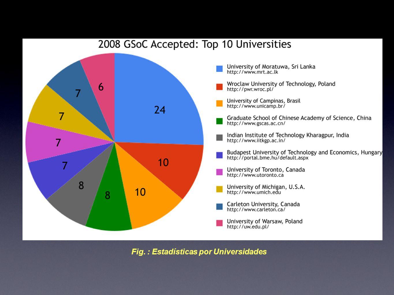 Fig. : Estadísticas por Universidades