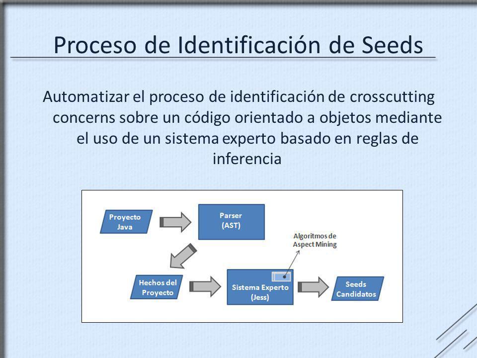 Proceso de Identificación de Seeds Automatizar el proceso de identificación de crosscutting concerns sobre un código orientado a objetos mediante el u