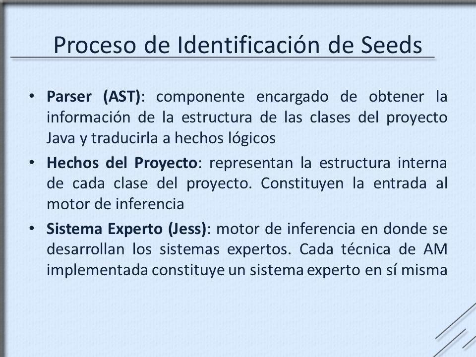Proceso de Identificación de Seeds Parser (AST): componente encargado de obtener la información de la estructura de las clases del proyecto Java y tra