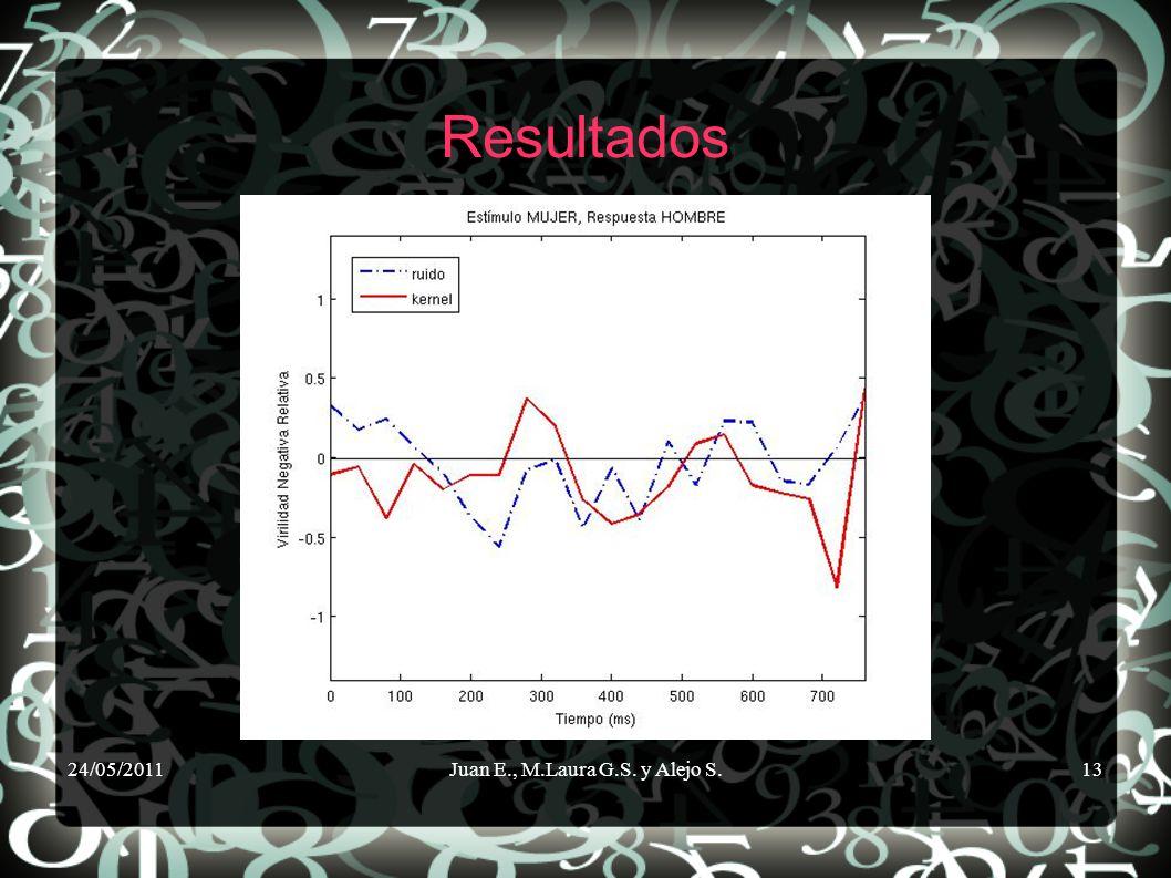 24/05/2011Juan E., M.Laura G.S. y Alejo S.13 Resultados