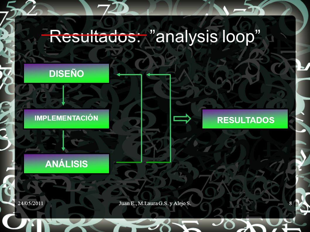 24/05/2011Juan E., M.Laura G.S. y Alejo S.8 Resultados: analysis loop DISEÑO IMPLEMENTACIÓN ANÁLISIS RESULTADOS