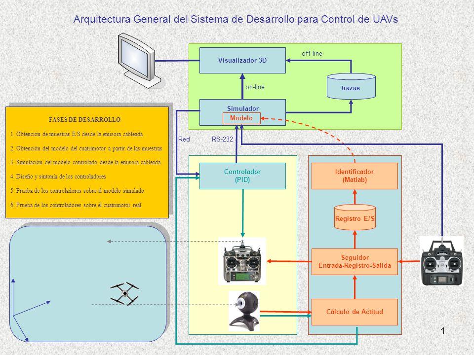 Visualizador 3D Simulador trazas off-line on-line RS-232Red Seguidor Entrada-Registro-Salida Identificador (Matlab) Registro E/S Cálculo de Actitud Arquitectura General del Sistema de Desarrollo para Control de UAVs Modelo Controlador (PID) FASES DE DESARROLLO 1.