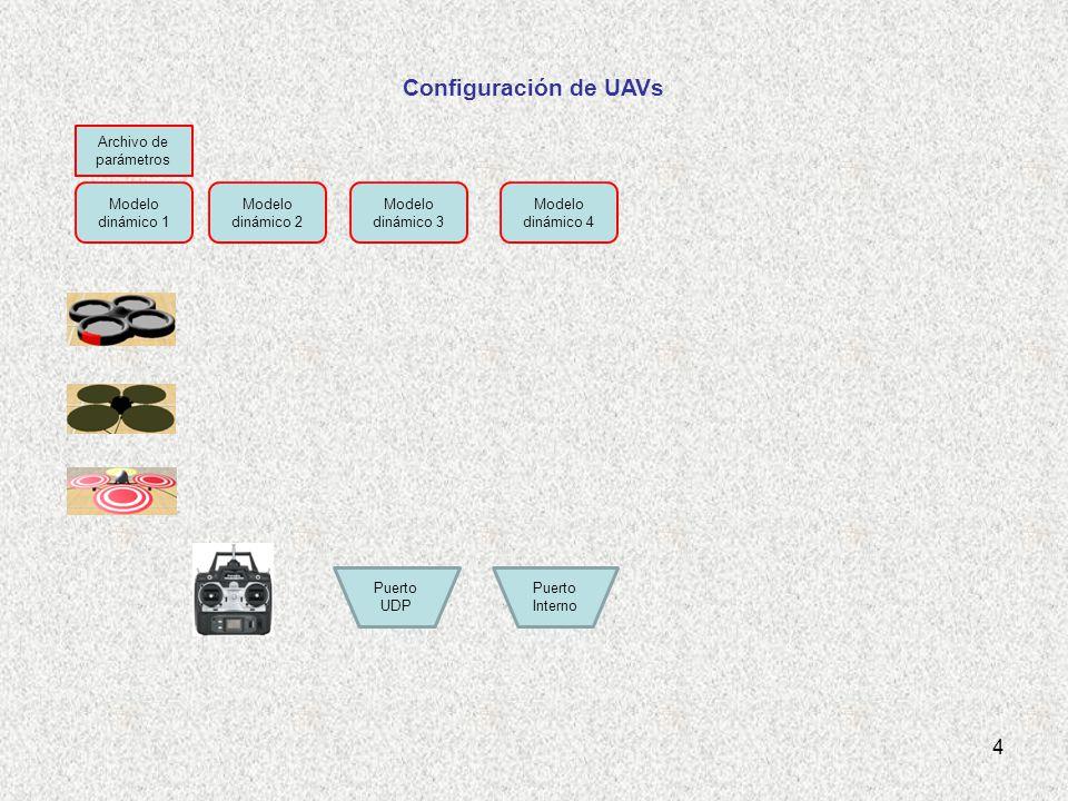 Modelo dinámico 3 Modelo dinámico 2 Modelo dinámico 1 Modelo dinámico 4 Puerto UDP Puerto Interno Configuración de UAVs Archivo de parámetros 4