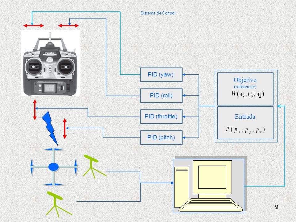 Entrada 9 PID (yaw) PID (roll) PID (pitch) PID (throttle) Objetivo (referencia) Sistema de Control