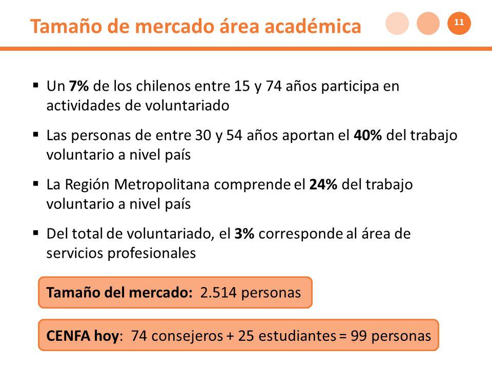Tamaño de mercado área académica Un 7% de los chilenos entre 15 y 74 años participa en actividades de voluntariado Las personas de entre 30 y 54 años aportan el 40% del trabajo voluntario a nivel país La Región Metropolitana comprende el 24% del trabajo voluntario a nivel país Del total de voluntariado, el 3% corresponde al área de servicios profesionales Tamaño del mercado: 2.514 personas 11 CENFA hoy: 74 consejeros + 25 estudiantes = 99 personas