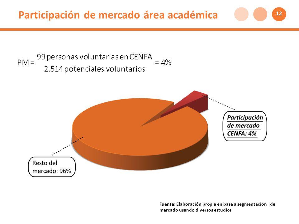 Participación de mercado área académica Fuente: Elaboración propia en base a segmentación de mercado usando diversos estudios 12