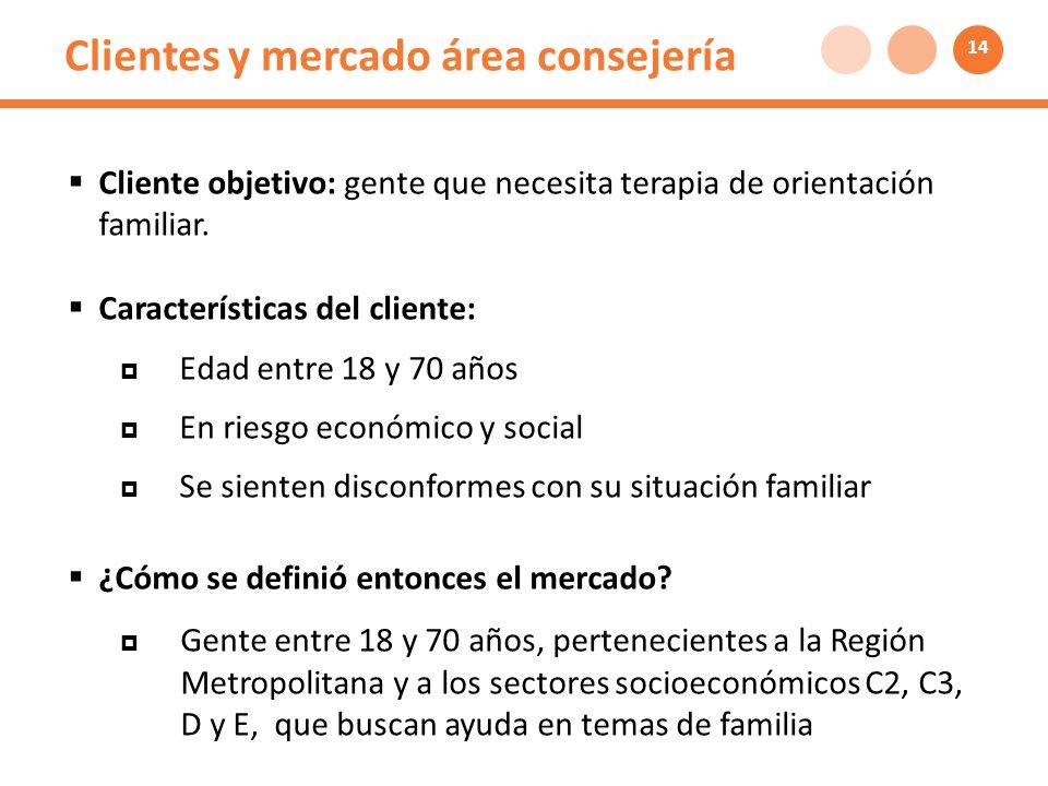 Clientes y mercado área consejería Cliente objetivo: gente que necesita terapia de orientación familiar.