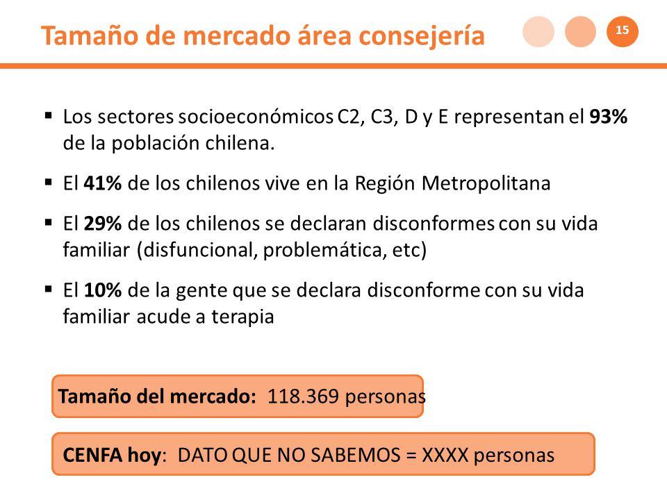 Tamaño de mercado área consejería Los sectores socioeconómicos C2, C3, D y E representan el 93% de la población chilena.