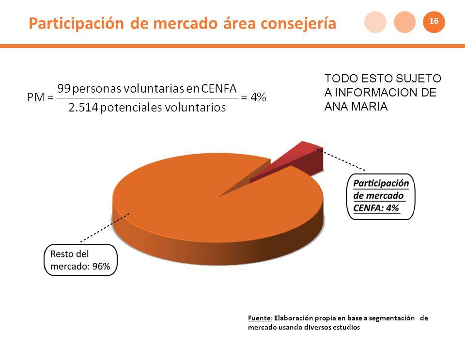 Participación de mercado área consejería Fuente: Elaboración propia en base a segmentación de mercado usando diversos estudios 16 TODO ESTO SUJETO A INFORMACION DE ANA MARIA
