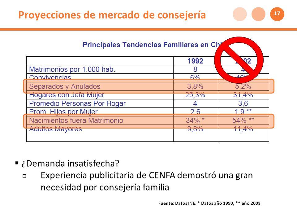 Proyecciones de mercado de consejería Fuente: Datos INE.