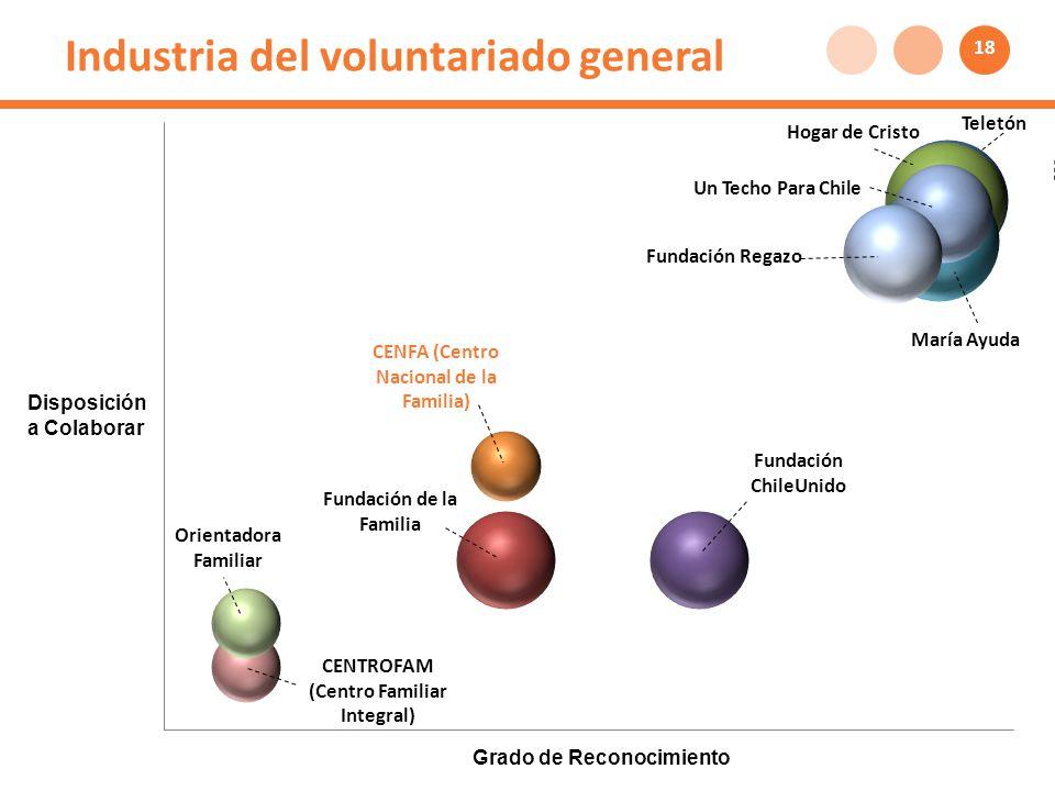 Industria del voluntariado general Disposición a Colaborar Grado de Reconocimiento 18