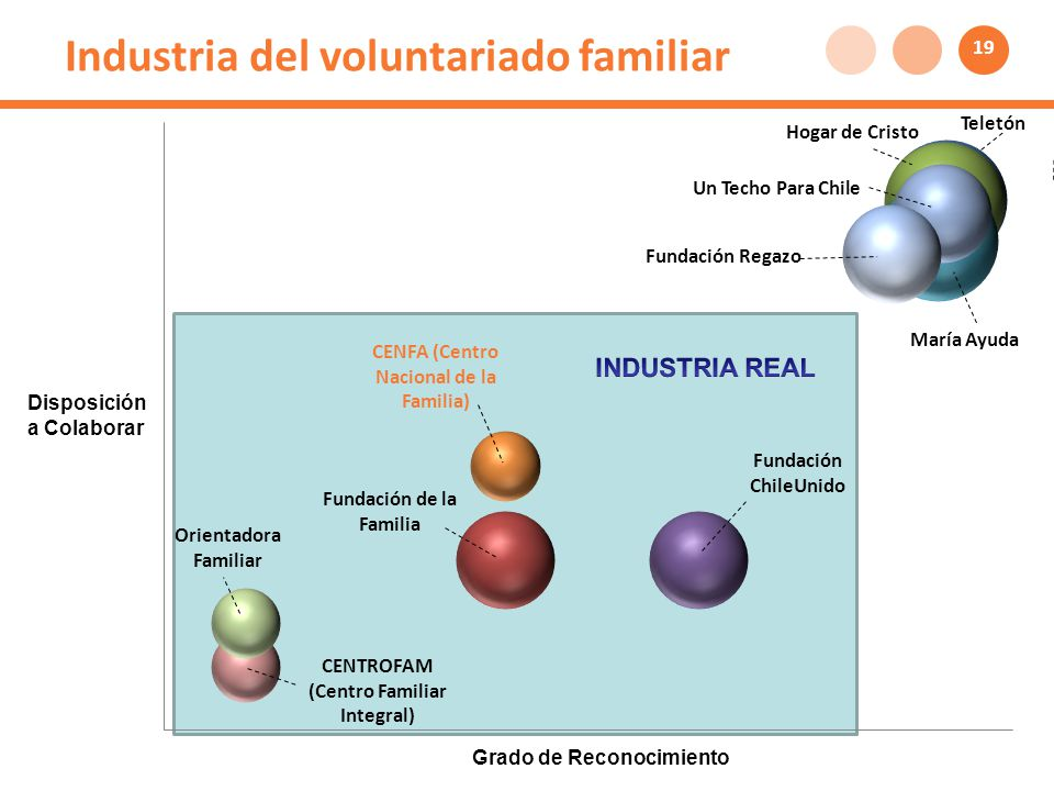 Industria del voluntariado familiar Disposición a Colaborar Grado de Reconocimiento 19