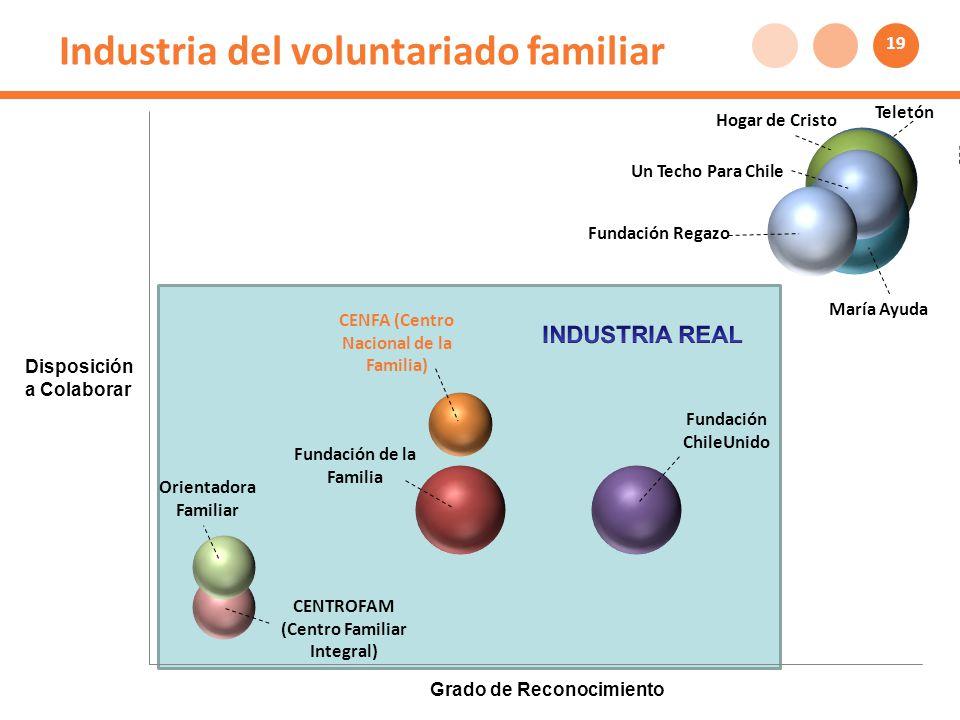 Industria del voluntariado familiar Disposición a Colaborar Grado de Reconocimiento 19